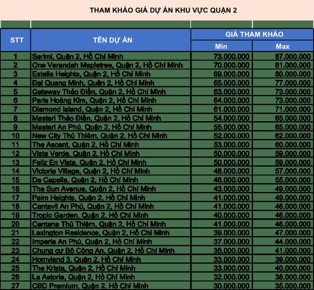 bảng giá dự án quận 2