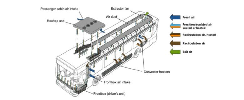 Cấu tạo của hệ thống làm mát xe buýt điện