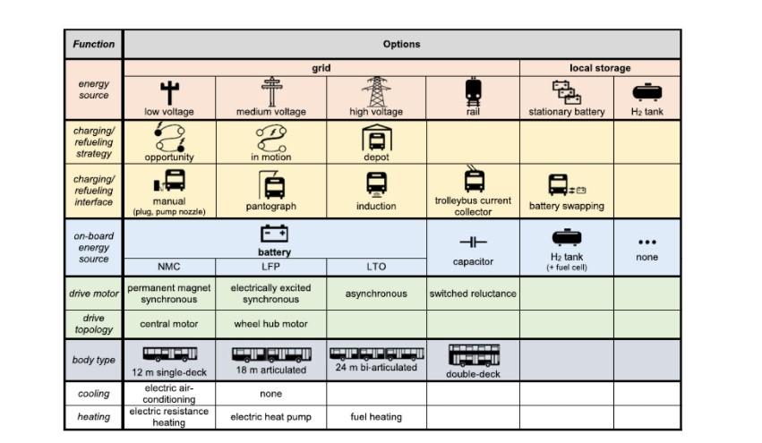 Các công nghệ xe buýt điện