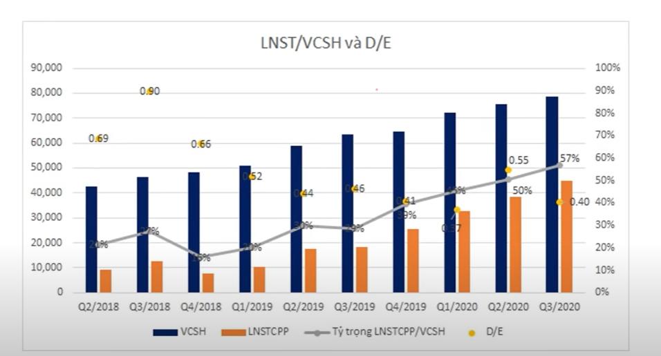 Tăng trưởng lợi nhuận của Vinhomes trong quý 3/2020 nhờ hoạt động chuyển nhượng dự án cho Masterise