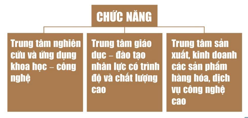 chuc nang thanh pho phia dong