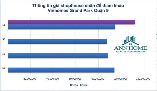 Giá shophouse chân đế qua các giai đoạn